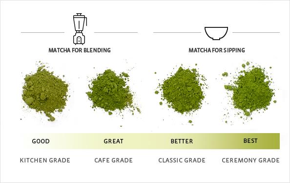 Grades of Matcha Tea