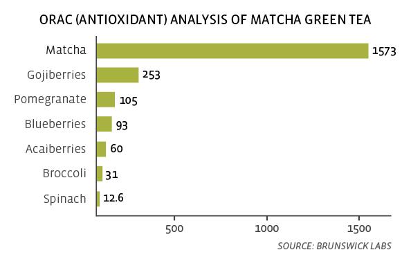 ORAC Rating of Matcha Tea